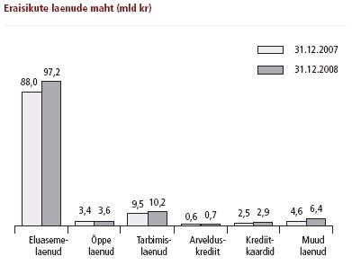 Eraisikute laenude maht 2008