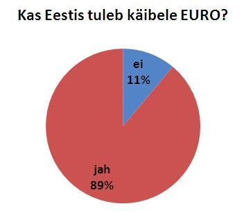 Euro Eesti