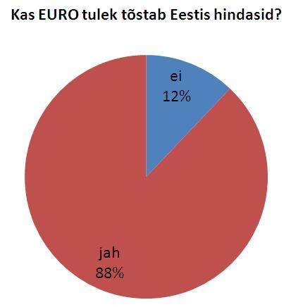 Kas Euro tõstis Eestis hindasid?