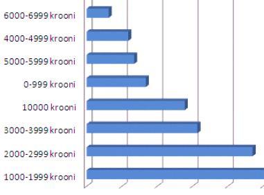 Smslaen statistika