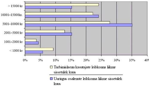 Uuringus osalenute ja tarbimislaenu kasutajate jaotus sissetulekute osas